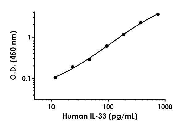 Example of human IL33 standard curve in 1X Cell Extraction Buffer PTR.