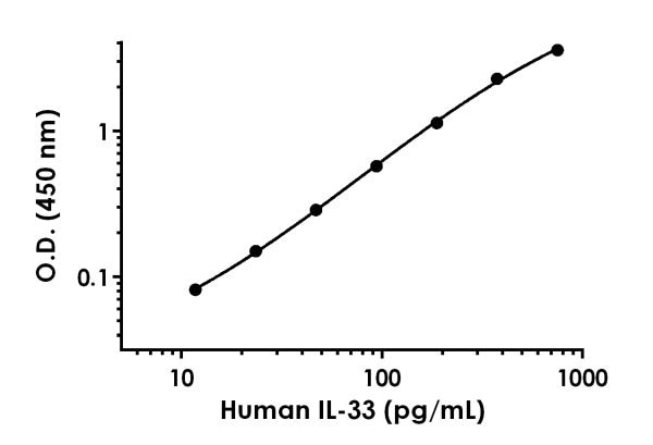 Example of human IL33 standard curve in Sample Diluent 50BP.