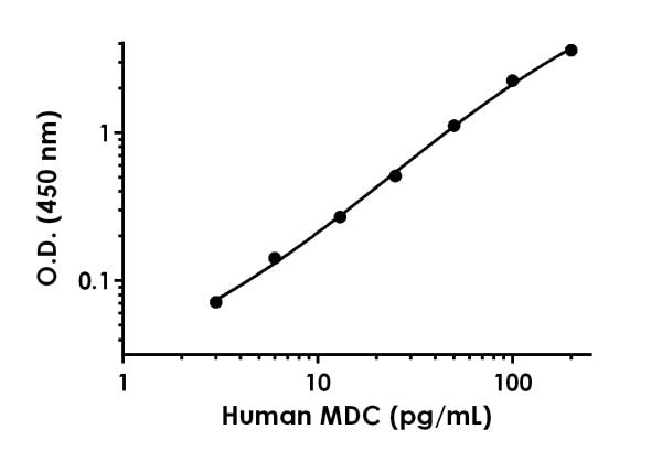 Example of human MDC standard curve in Sample Diluent NS.