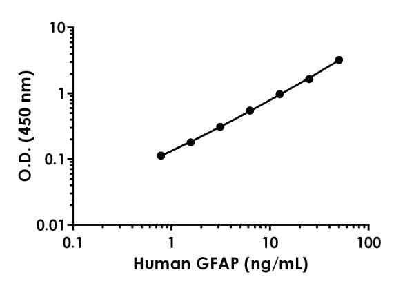 Example of human GFAP standard curve in 1X Cell Extraction Buffer PTR.