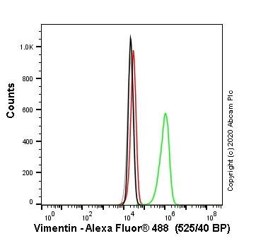 Flow Cytometry - Anti-Vimentin antibody [V9] - BSA and Azide free (ab223871)