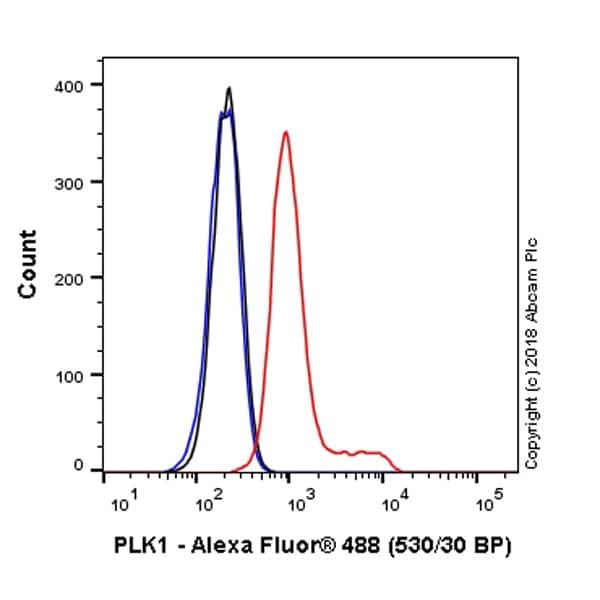 Flow Cytometry - Alexa Fluor® 488 Anti-PLK1 antibody [35-206] (ab223901)
