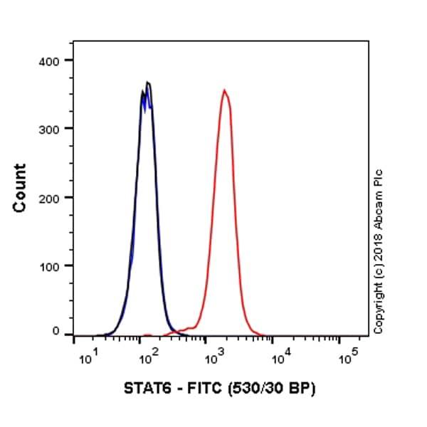 Flow Cytometry - FITC Anti-STAT6 antibody [YE361] (ab223918)