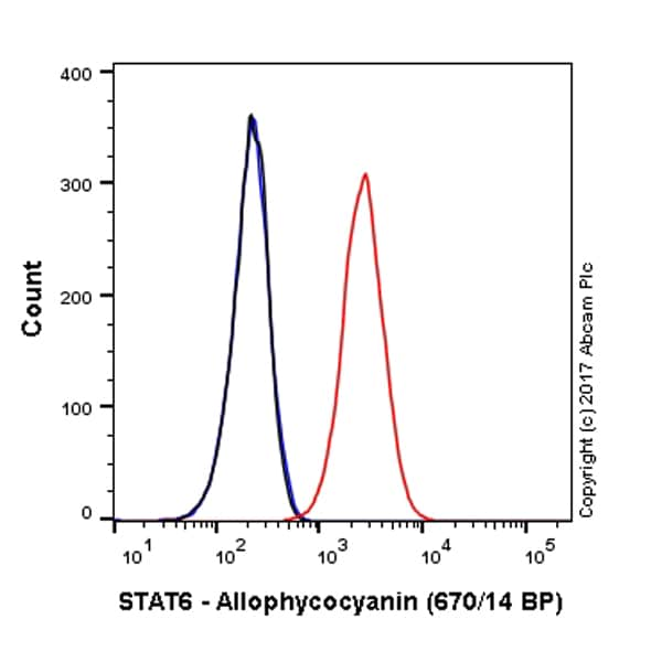 Flow Cytometry - Anti-STAT6 antibody [YE361] (Allophycocyanin) (ab223919)