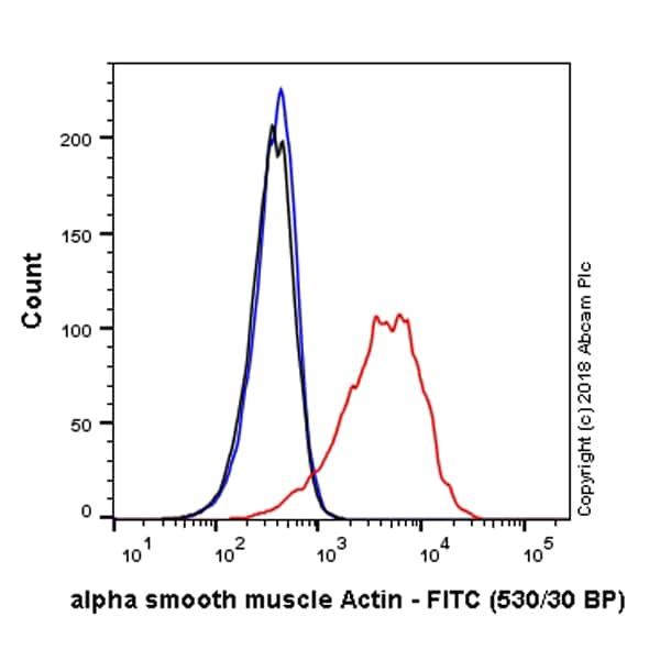 Flow Cytometry - FITC Anti-alpha smooth muscle Actin antibody [E184] (ab223920)