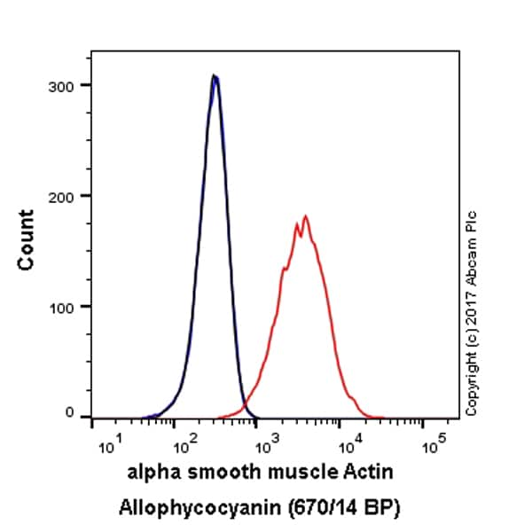 Flow Cytometry - Anti-alpha smooth muscle Actin antibody [E184] (Allophycocyanin) (ab223921)