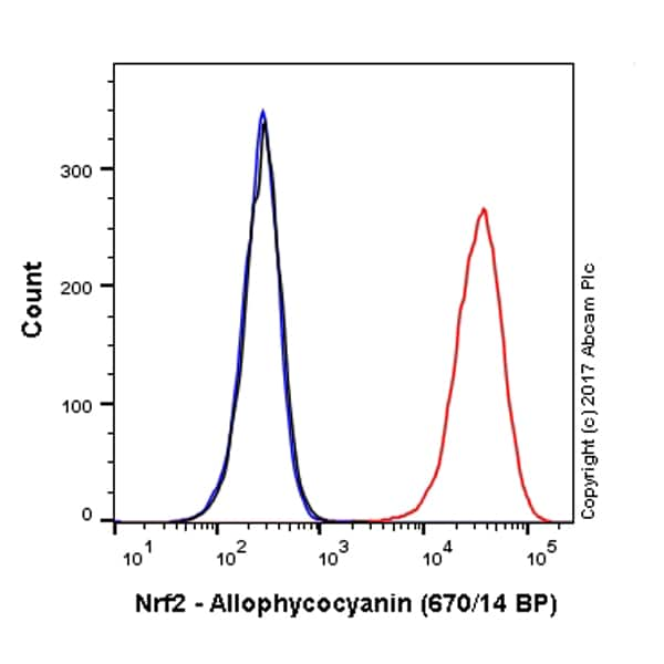 Flow Cytometry - Anti-Nrf2 antibody [EP1808Y] (Allophycocyanin) (ab223927)