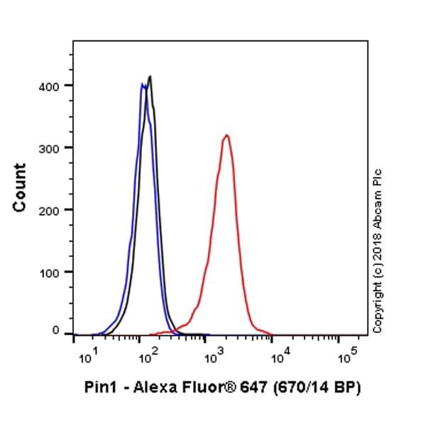 Flow Cytometry - Anti-Pin1 antibody [EP1479Y] (Alexa Fluor® 647) (ab223929)