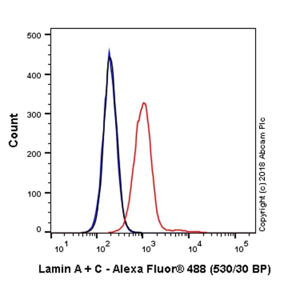 Flow Cytometry - Alexa Fluor® 488 Anti-Lamin A + Lamin B1 + Lamin C antibody [EPR4068] (ab223942)