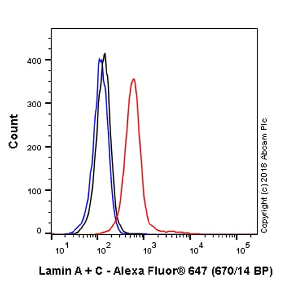 Flow Cytometry - Anti-Lamin A + Lamin C antibody [EPR4068] (Alexa Fluor® 647) (ab223943)