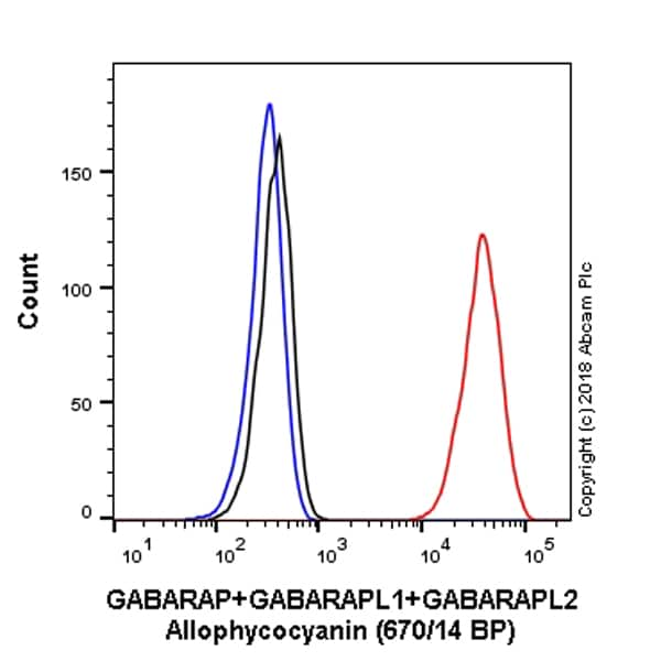 Flow Cytometry - Anti-GABARAP+GABARAPL1+GABARAPL2 antibody [EPR4805] (Allophycocyanin) (ab223949)
