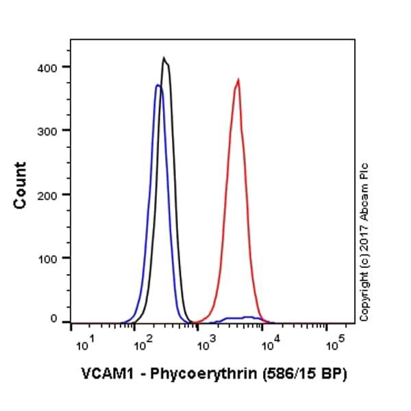 Flow Cytometry - PE Anti-VCAM1 antibody [EPR5047] (ab223981)