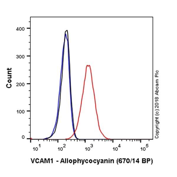 Flow Cytometry - Anti-VCAM1 antibody [EPR5047] (Allophycocyanin) (ab223983)