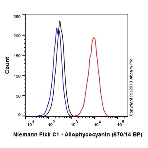 Flow Cytometry - Anti-Niemann Pick C1 antibody [EPR5209] (Allophycocyanin) (ab223985)