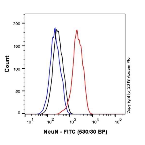 Flow Cytometry - Anti-NeuN antibody [EPR12763] - Neuronal Marker (FITC) (ab223994)