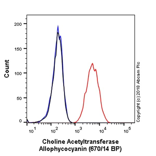 Flow Cytometry - APC Anti-Choline Acetyltransferase antibody [EPR13024(B)] (ab224001)