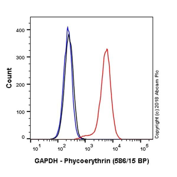Flow Cytometry - Anti-GAPDH antibody [EPR16891] (Phycoerythrin) (ab224004)