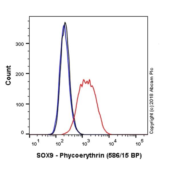 Flow Cytometry - Anti-SOX9 antibody [EPR14335-78] (Phycoerythrin) (ab224019)