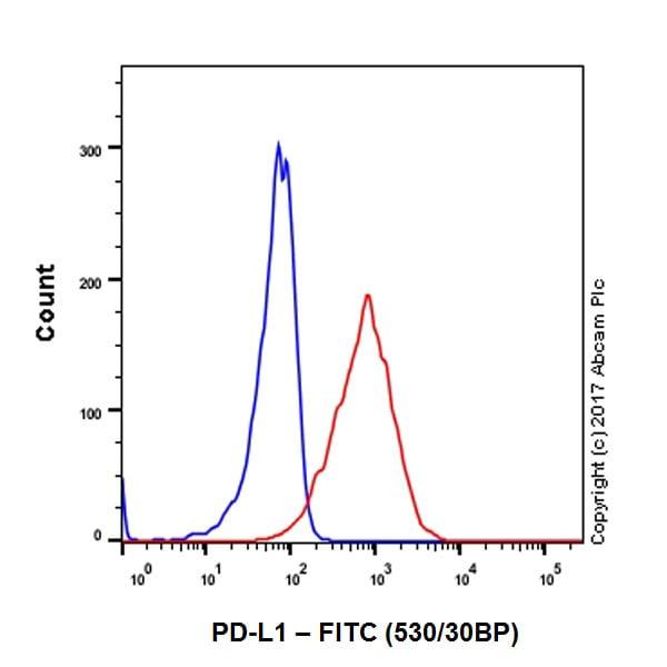 Flow Cytometry - FITC Anti-PD-L1 antibody [28-8] (ab224027)