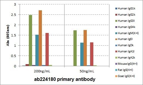 ELISA - Anti-IGLC1 antibody [RM127] (Biotin) (ab224180)