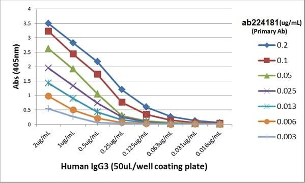 ELISA - Anti-IgG3 antibody [RM119] (Biotin) (ab224181)