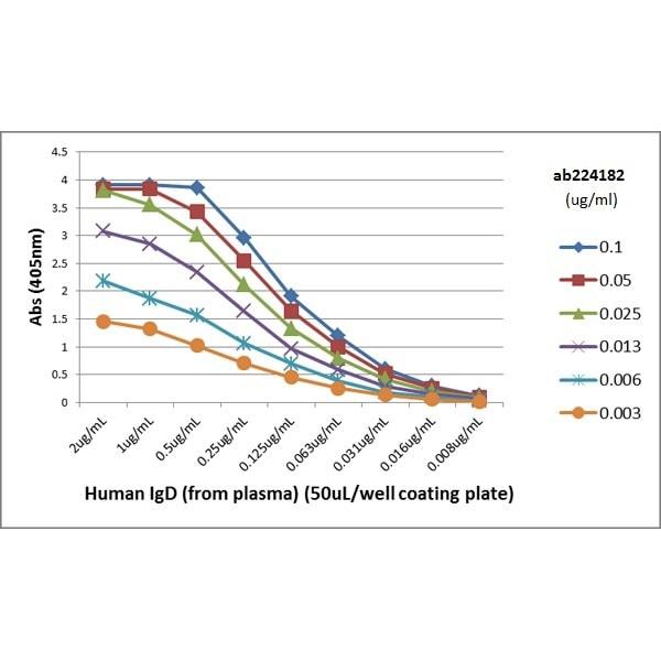 ELISA - Biotin Anti-IgD antibody [RM123] (ab224182)