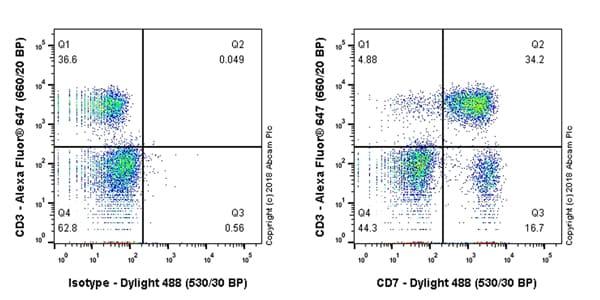 Flow Cytometry - Anti-CD7 antibody [EPR22065] (ab224194)
