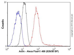 Flow Cytometry - Anti-muscle Actin antibody [EPR8484] - BSA and Azide free (ab224207)