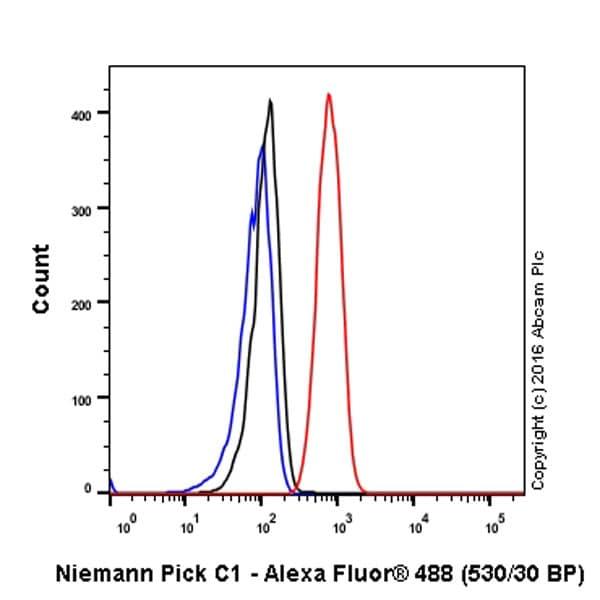 Flow Cytometry - Anti-Niemann Pick C1 antibody [EPR5209] - BSA and Azide free (ab224268)