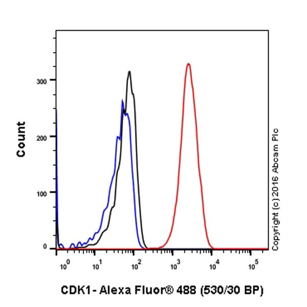 Flow Cytometry - Anti-CDK1 antibody [EPR165] - BSA and Azide free (ab224269)