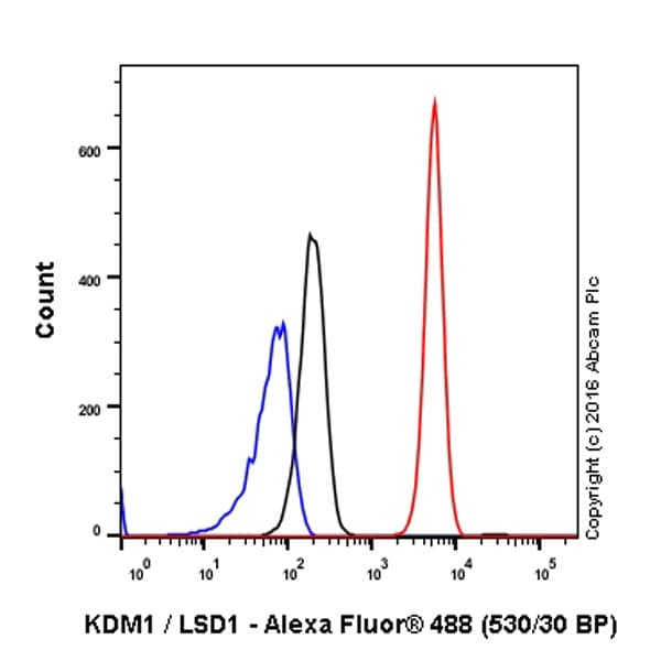 Flow Cytometry - Anti-KDM1 / LSD1 antibody [EPR6825] - BSA and Azide free (ab224270)
