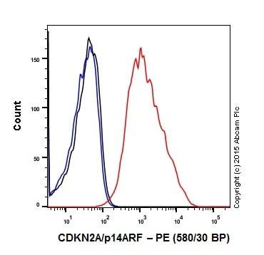 Flow Cytometry - Anti-CDKN2A/p14ARF antibody [EPR17878] - BSA and Azide free (ab224273)
