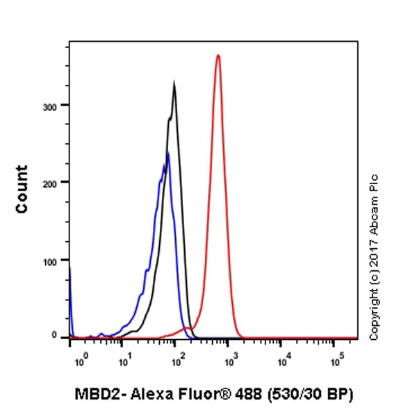 Flow Cytometry - Anti-MBD2 antibody [EPR18361] - BSA and Azide free (ab224274)