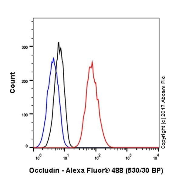 Flow Cytometry (Intracellular) - Anti-Occludin antibody [EPR20992] - BSA and Azide free (ab224526)