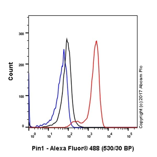 Flow Cytometry - Anti-Pin1 antibody [EPR18546-317] - BSA and Azide free (ab224527)