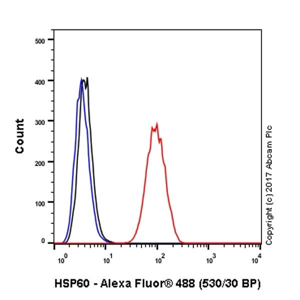 Flow Cytometry - Anti-Hsp60 antibody [EPR18245-93] - BSA and Azide free (ab224528)