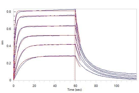 Functional Studies - Recombinant rabbit TIGIT protein (Fc Chimera Active) (ab224645)