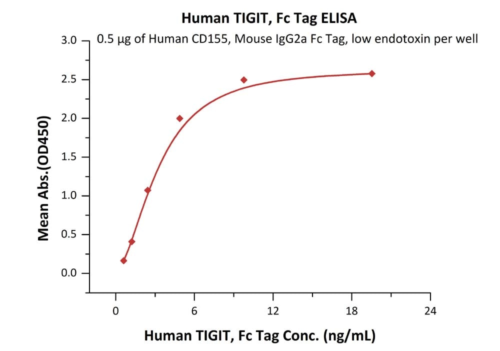 Functional Studies - Recombinant human TIGIT protein (Fc Chimera Active) (ab224646)