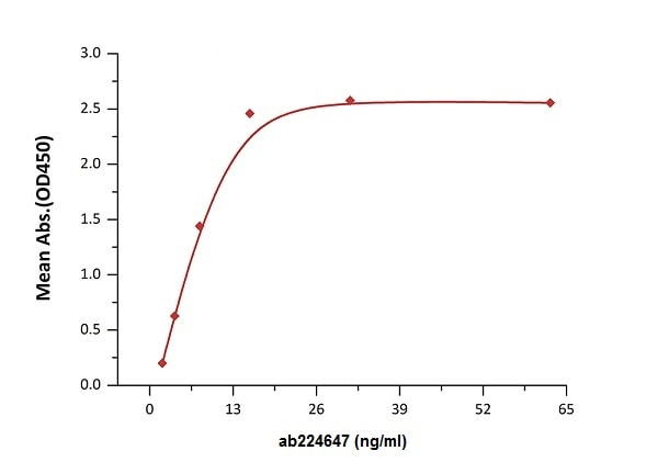 Functional Studies - Recombinant human TNF Receptor I protein (Active) (ab224647)