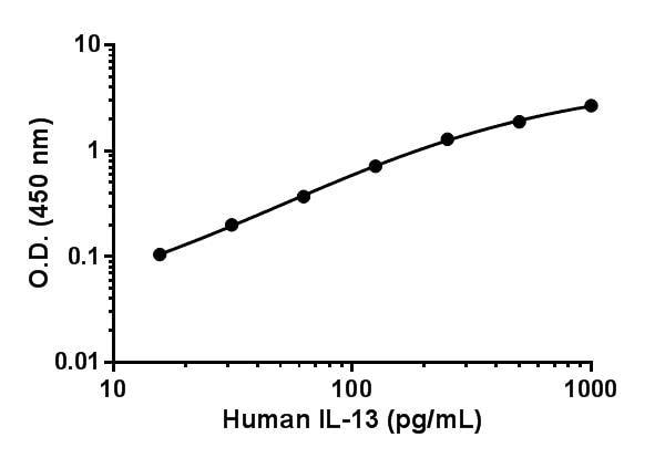 Human IL-13 standard curve