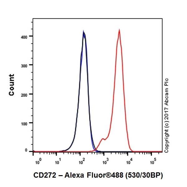 Flow Cytometry - Anti-CD272/BTLA antibody [EPR20539] - BSA and Azide free (ab224676)