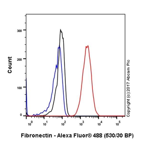 Flow Cytometry - Anti-Fibronectin antibody [EPR19241-46] - BSA and Azide free (ab224689)