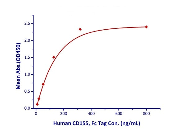 Functional Studies - Recombinant human TIGIT protein (Active) (ab224737)