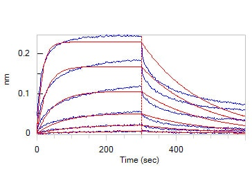 Functional Studies - Recombinant human TIGIT protein (Active) (ab224737)
