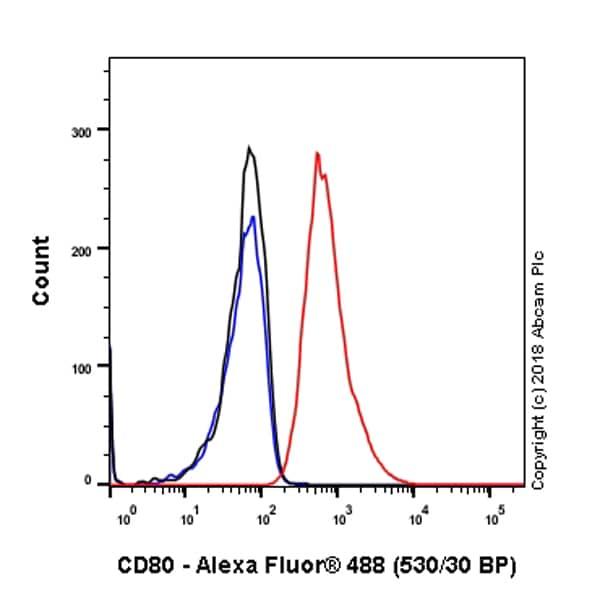 Flow Cytometry - Anti-CD80 antibody [EPR1157(2)] - Low endotoxin, Azide free (ab224797)