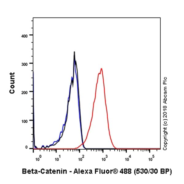 Flow Cytometry - Anti-beta Catenin antibody [SP328] (ab224803)