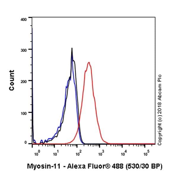 Flow Cytometry - Anti-smooth muscle Myosin heavy chain 11 antibody [SP314] - N-terminal (ab224804)