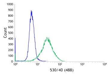 Flow Cytometry - Anti-CD11b antibody [SP330] - C-terminal (ab224805)