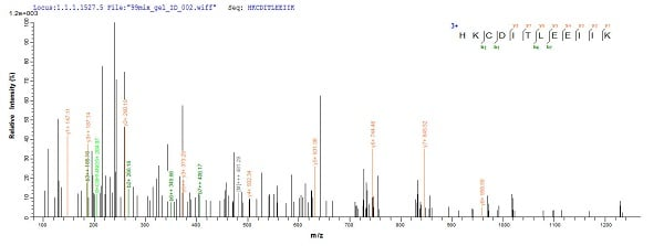 Mass Spectrometry - Recombinant Sheep IL-4 protein (Tagged) (ab224875)