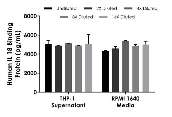 Interpolated concentrations of spiked IL-18 Binding Protein in Human cell culture supernatant and media samples.